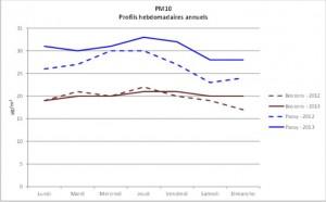 PM10 annuel